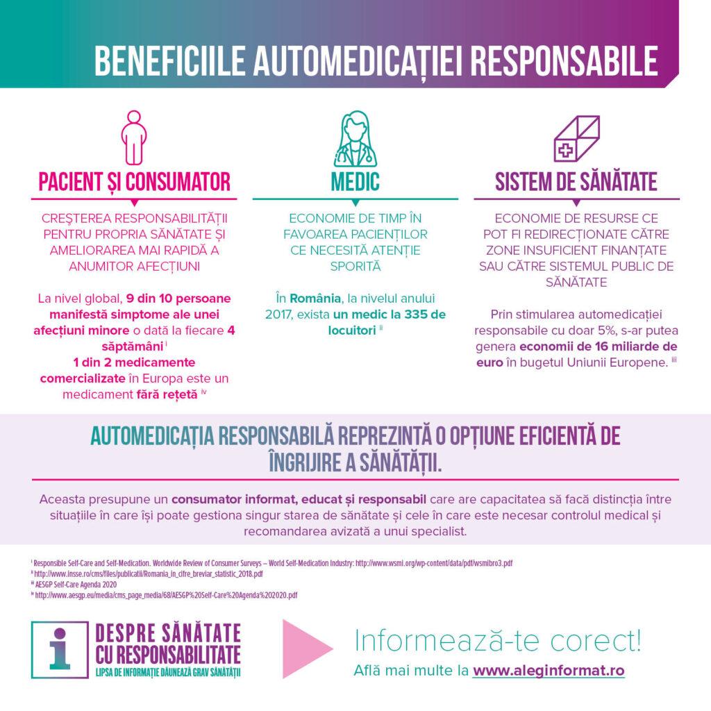 Automedicația responsabilă beneficii